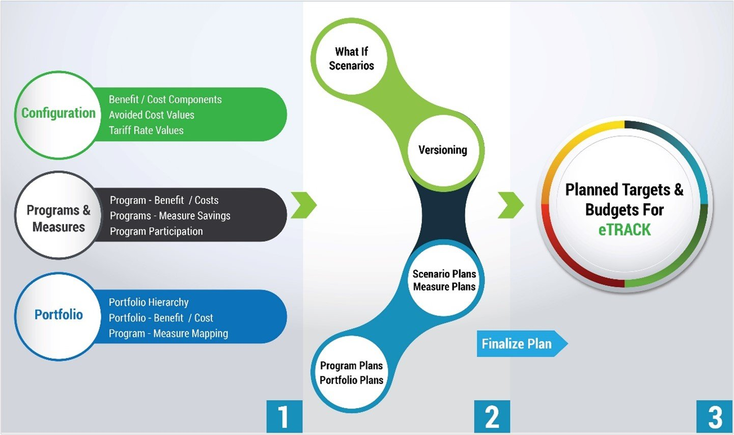 Steps to Configure Platform, Setup & Run Cost-Effectiveness Test, and Evaluate Results