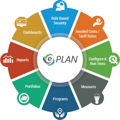 Predominant Features of ePLAN